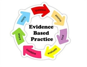 challenges of implementing evidence based practice nursing essay Challenges and opportunities for evidence based practice  in this essay will be  discussed the challenges and opportunities of future  lack of skills  implementation of ebp also a big challenge facing by nursing (majid et al.