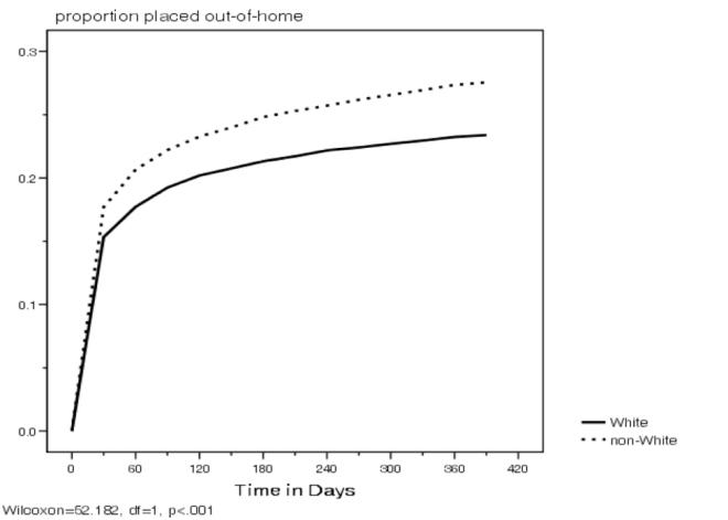 Figure1Disproportionality