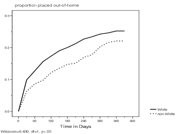 Figure2Disproportionality