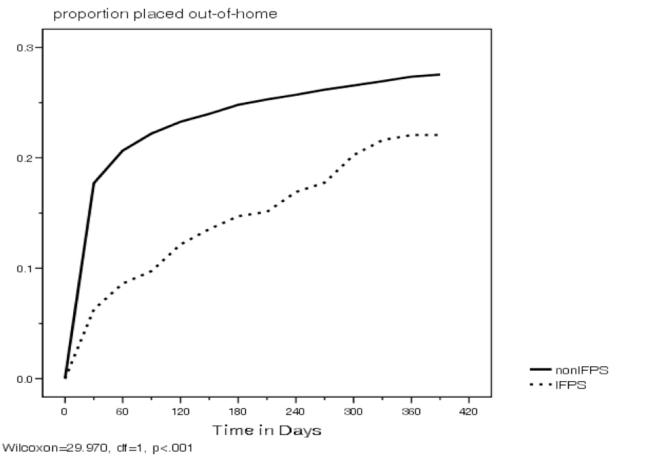 Figure3Disproportionality
