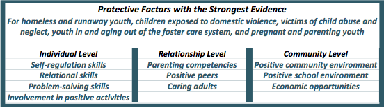 Protective Factors with the Strongest Evidence